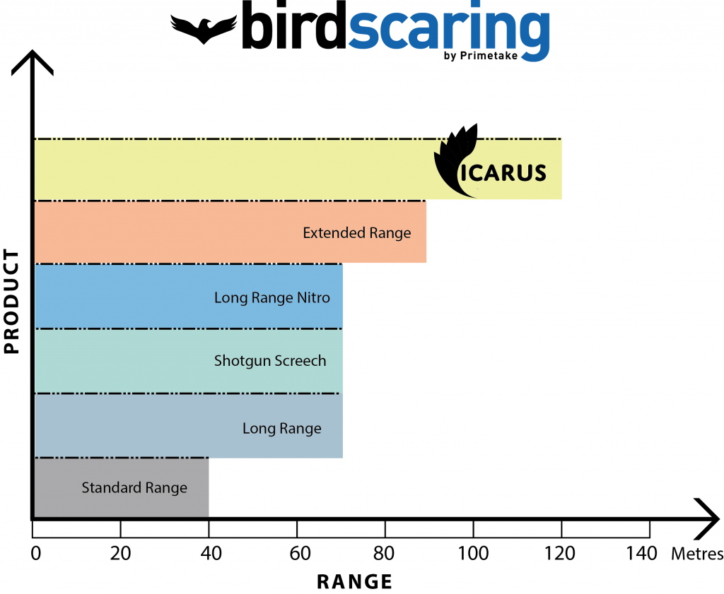 Birdscaring Range Diagram