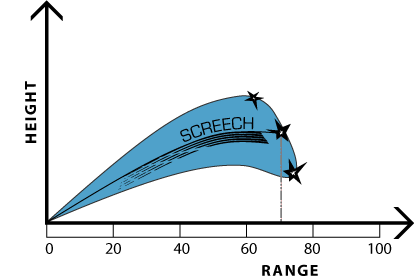 Birdscaring-Range-Diagram-Screech